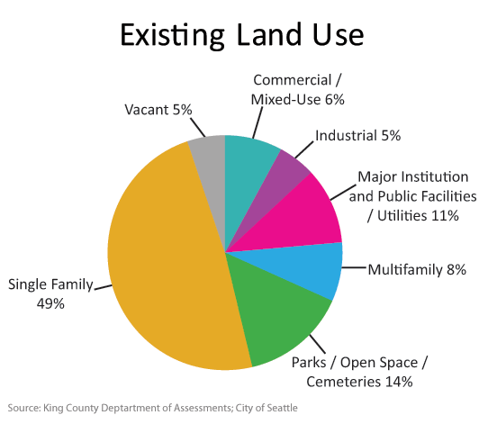 Chart-Existing_Land_Use